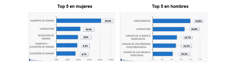 2 400.000 intervenciones de cirugía estética al año en España